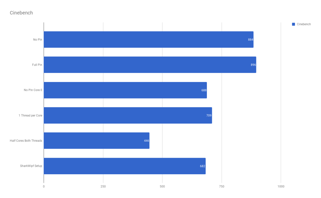 CPU Pinning Benchmarks - The Passthrough POST