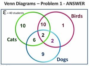 Three Circle Venn Diagrams | Passy's World of Mathematics