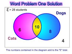 Venn Diagram Word Problems   Passy's World of Mathematics