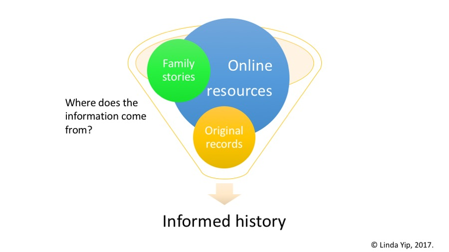 graphic re informed history