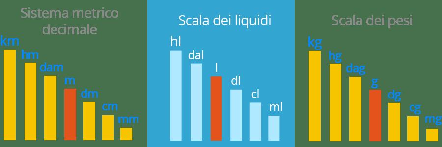 Misure di grandezza nel sistema metrico decimale