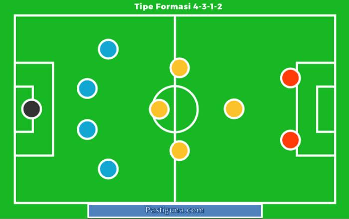 formasi 4-3-1-2 dalam permainan sepakbola