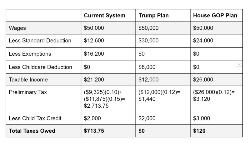Table comparing current taxes with taxes proposed by Trump and the House GOP