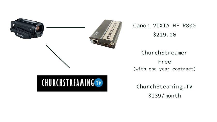Can Vixia HF R800 plus ChurchStreamin plus churchstreaming.tv