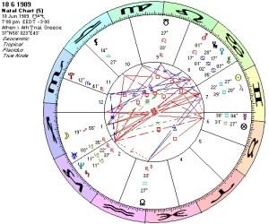 Chart 18 6 1989