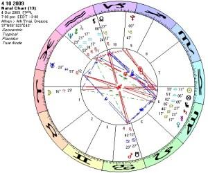 Chart 4 10 2009