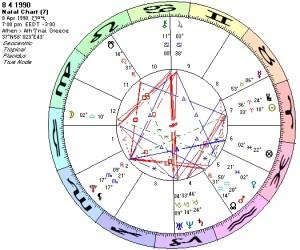 Chart 8 4 1990