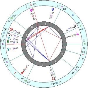 Vladimir Putin (Source: Astrology Weekly)