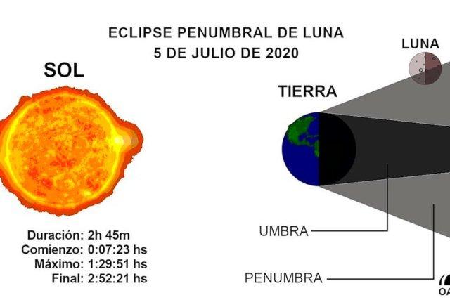 Explicación gráfica del Eclipse de Trueno.
