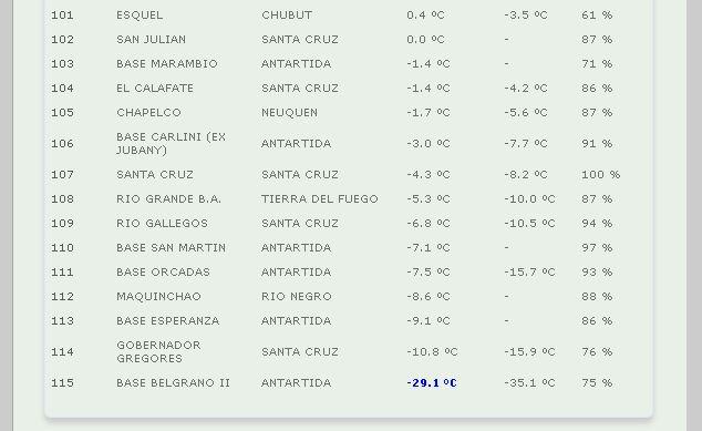 Ranking de la ola polar en el país.