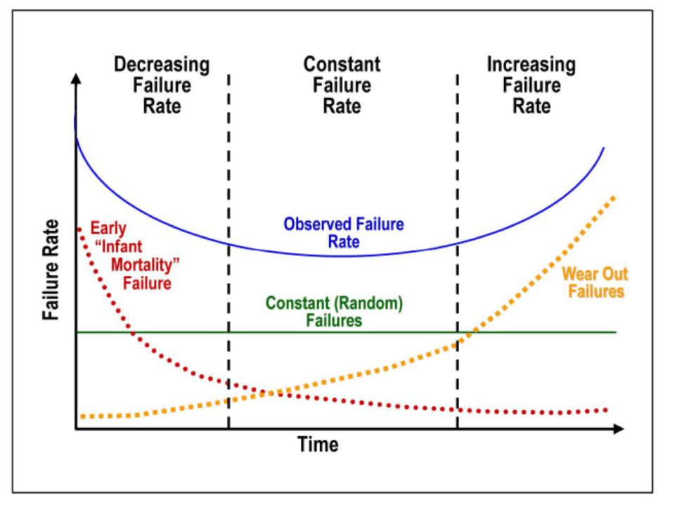 Reliability BathTub Curve