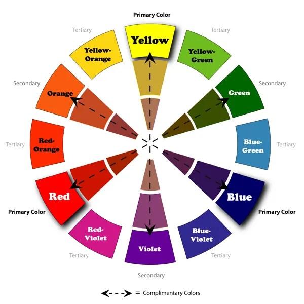 circúlo cromático rueda de colores