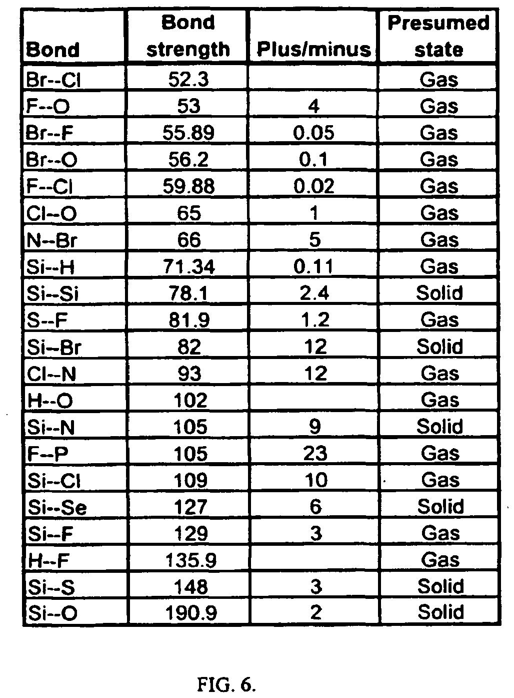 O2 Gas Bonds