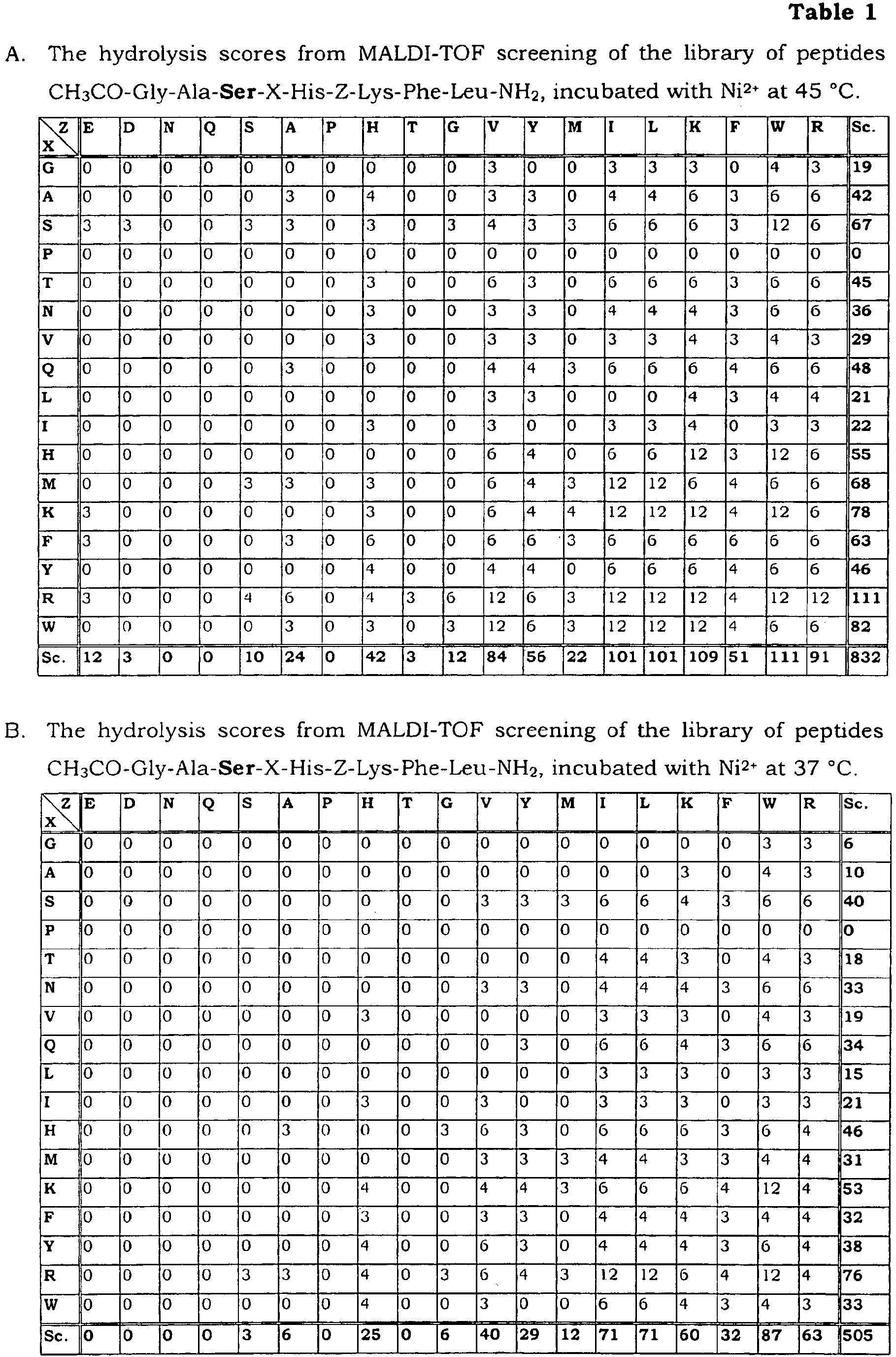 Negative Z Chart