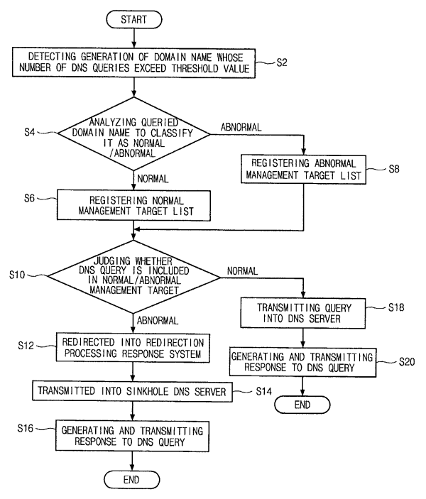 Patent US8112804 - Malignant BOT confrontation method and ...