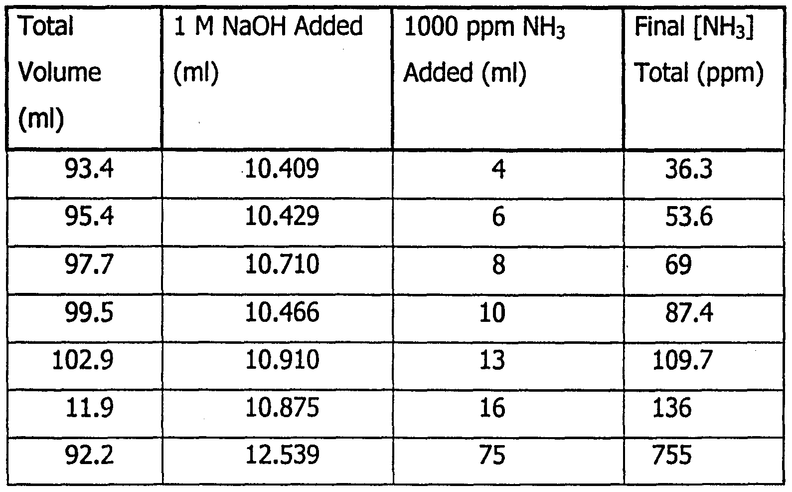 Chemical Equation For Ammonium Nitrate And Water