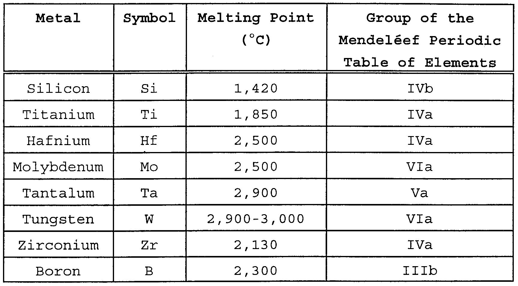 Boiling Points Chart Elements