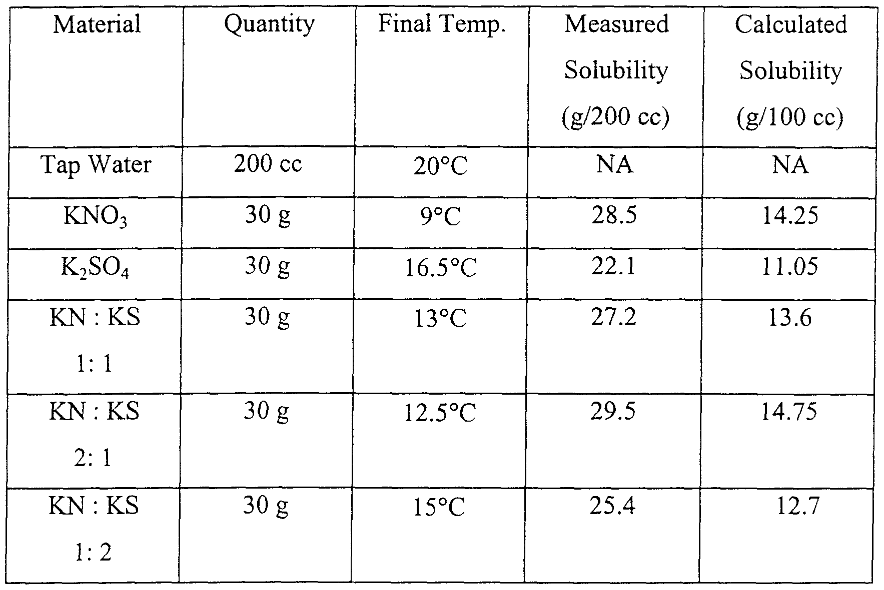 Balanced Chemical Equation For The Dissolving Of Ammonium Nitrate In Water