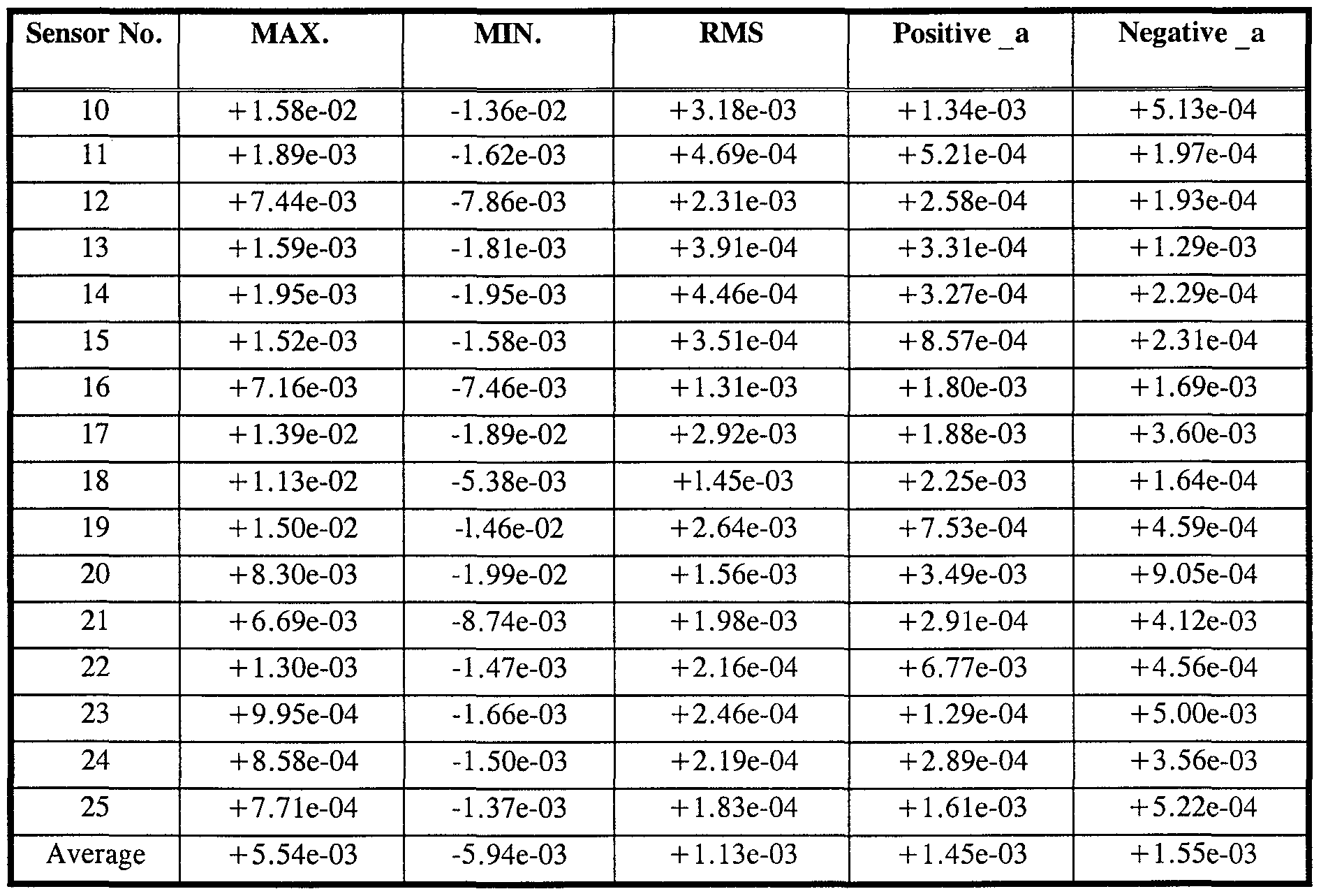 Normal Negative Z Score Chart