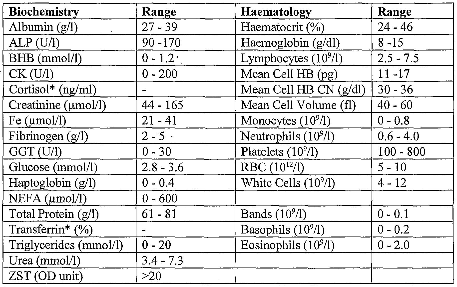 Blood Test Normal Blood Test Values