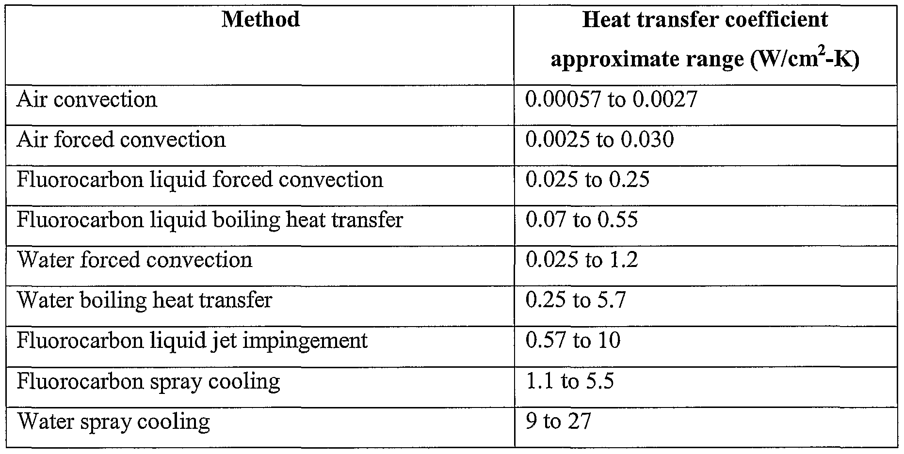 Table Heat Walls Transfer Coefficients