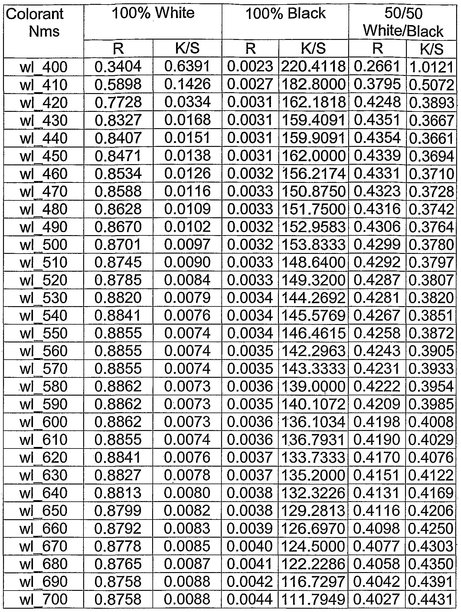 Binary Table Worksheet