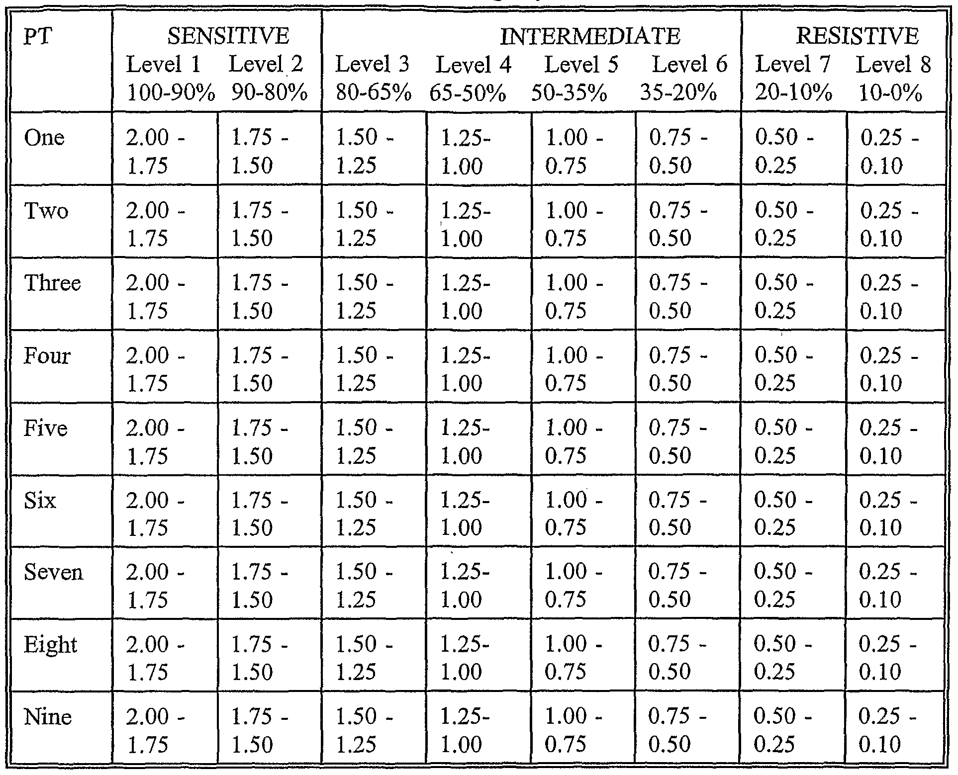 Negative Z Score Table