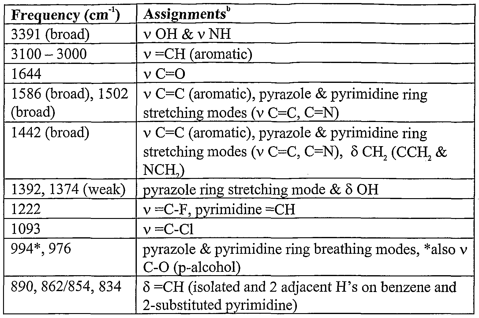 Ir Spectroscopy Table Ocr