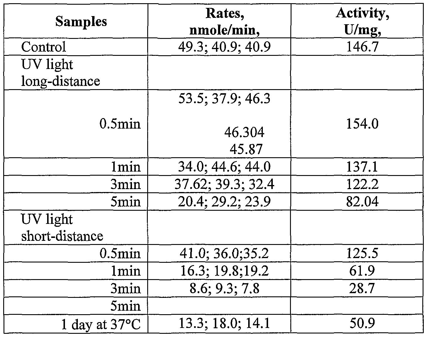 Exposure Hierarchy Worksheet