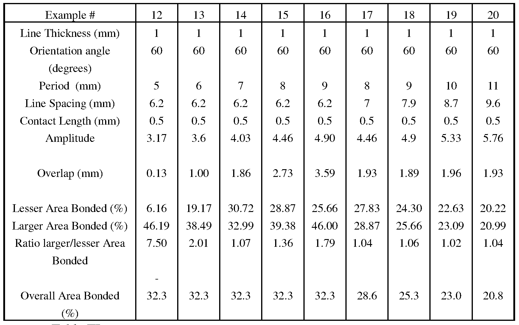 Trig Ratio Chart Trigonometry Chart 0 360 Trigonometry