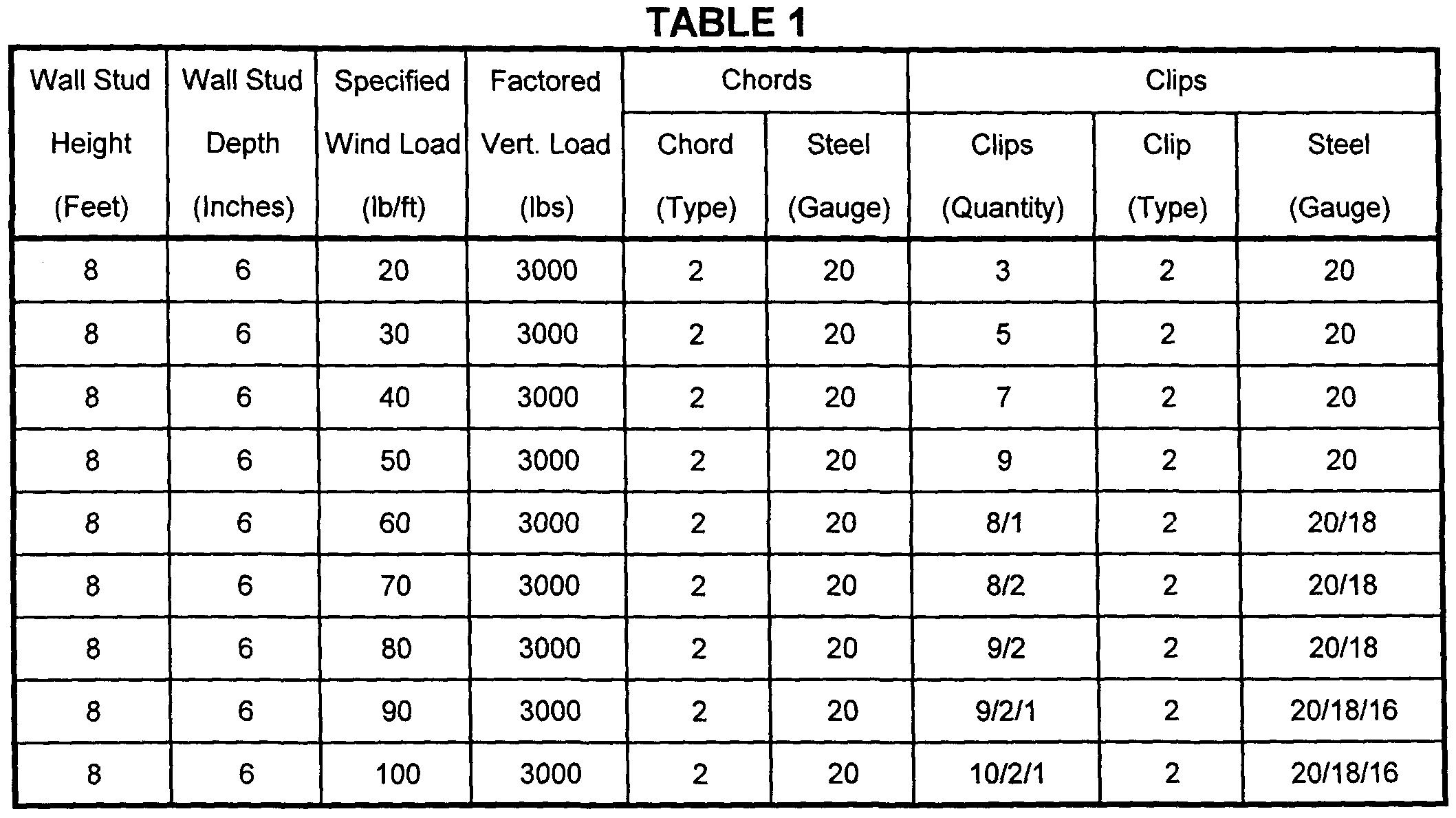 Steel Roof Truss Span Table