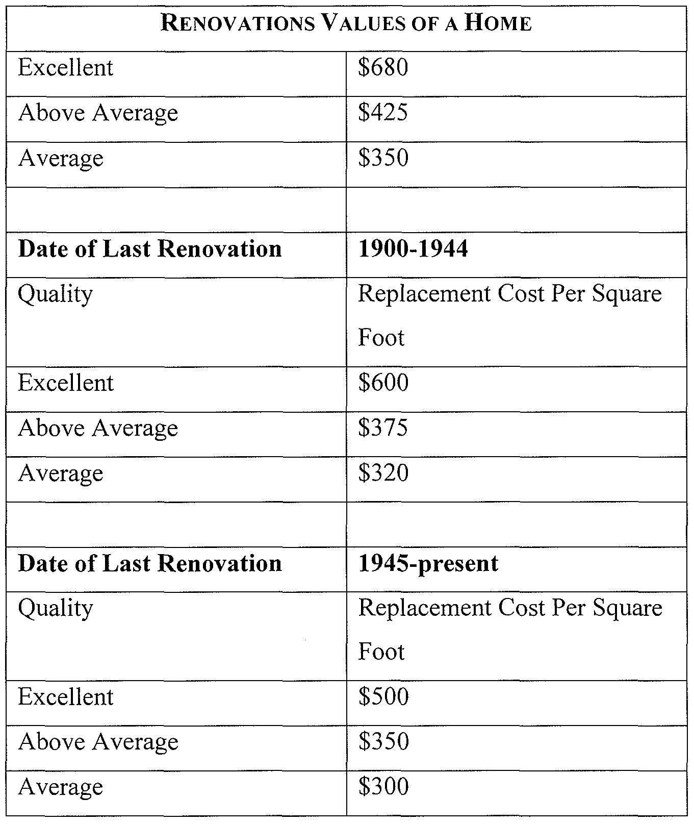Free Insurance Free Insurance Replacement Cost Estimator