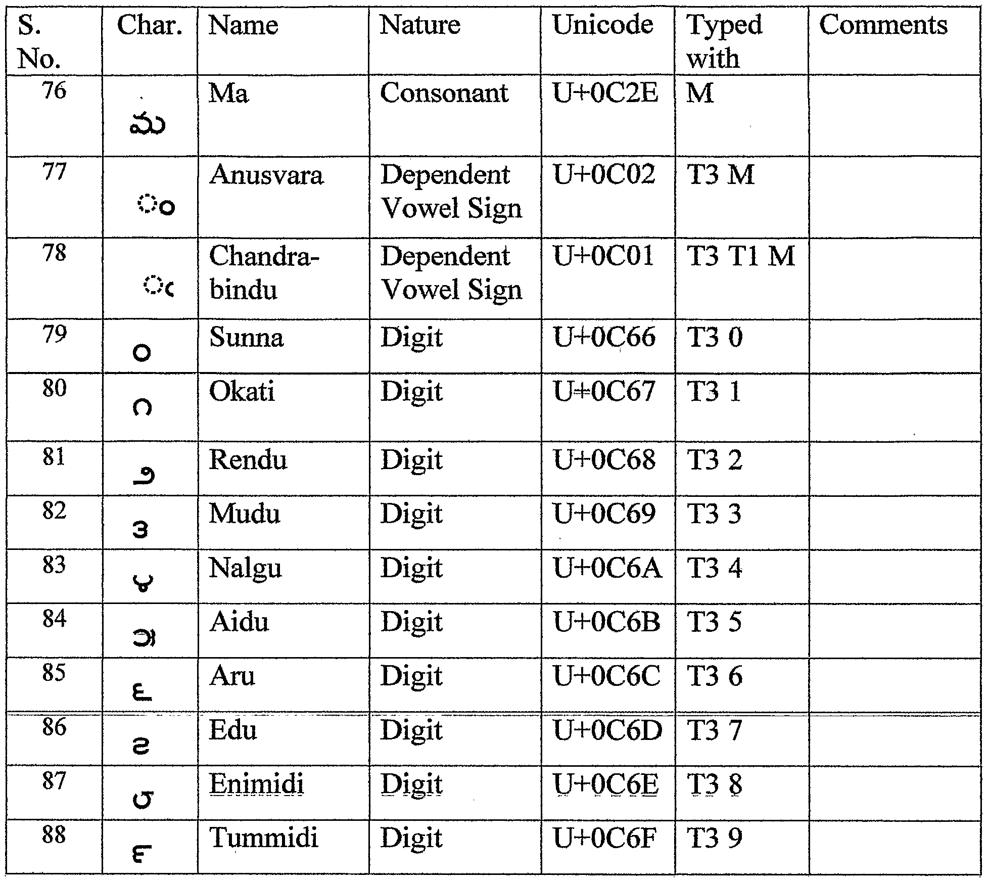 Complete Hindi Typing Keyboard Chart