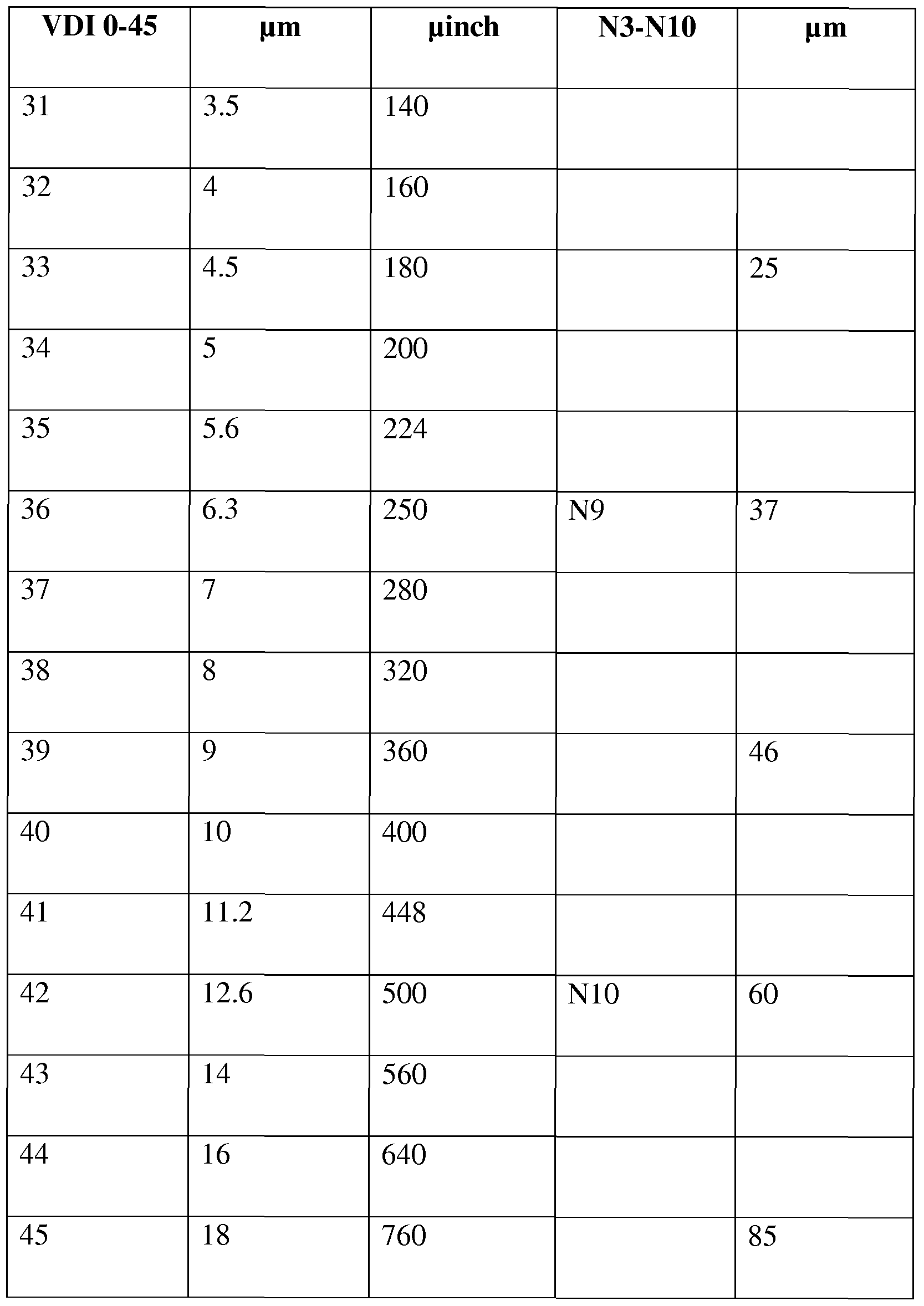 Roughness Conversion Chart