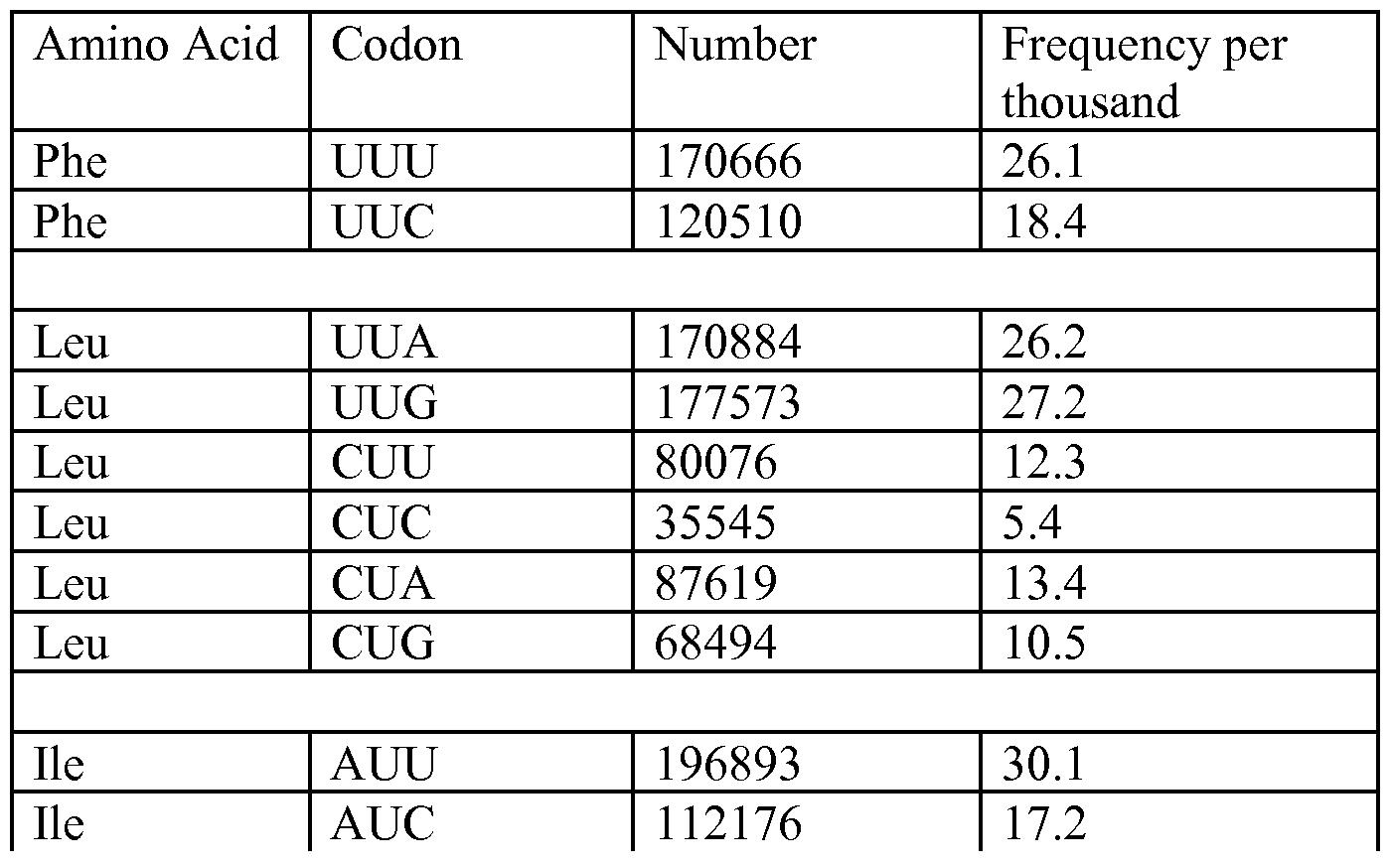 E Coli Codon Usage Table