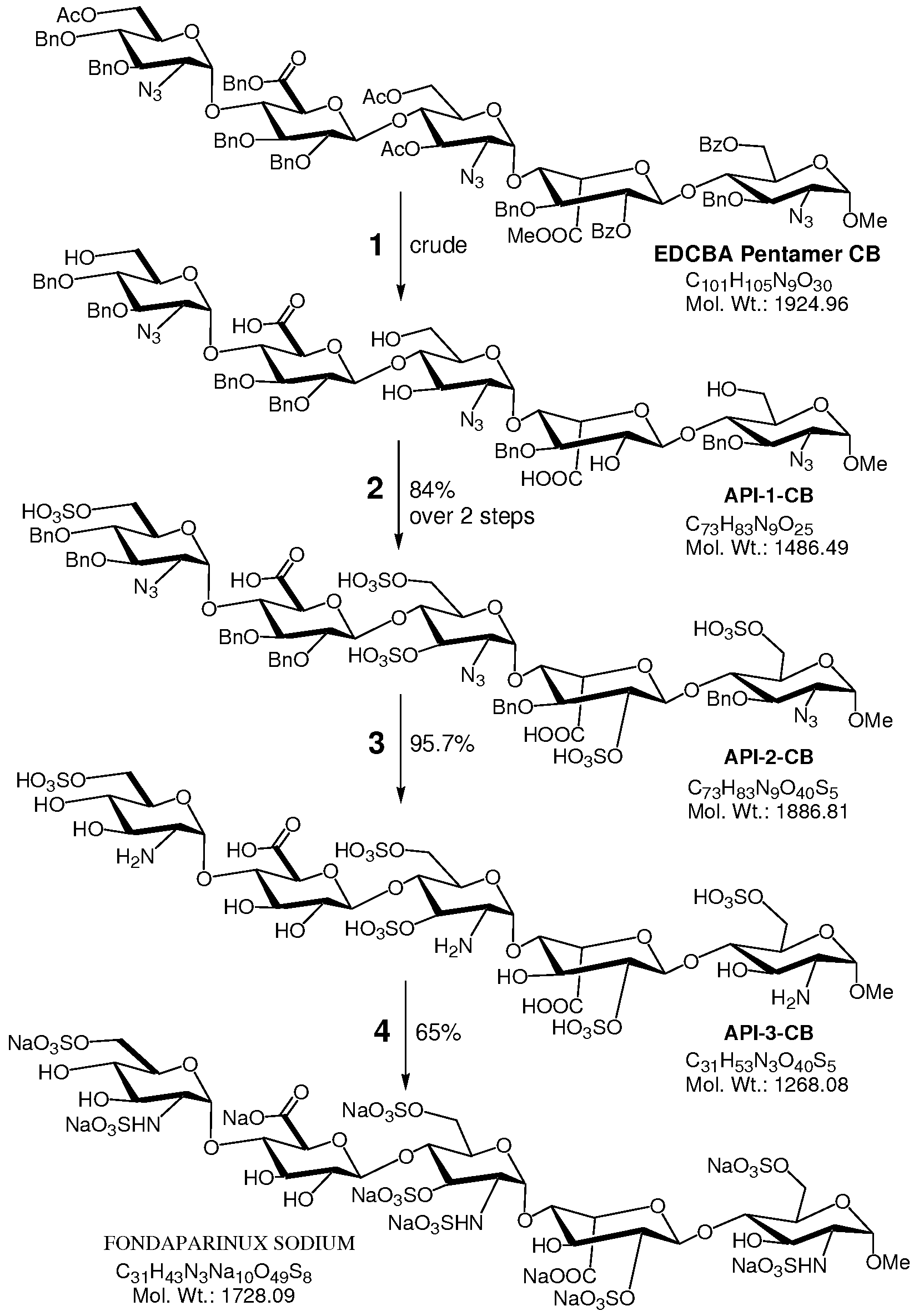 Drug Synthesis International Parinux Series
