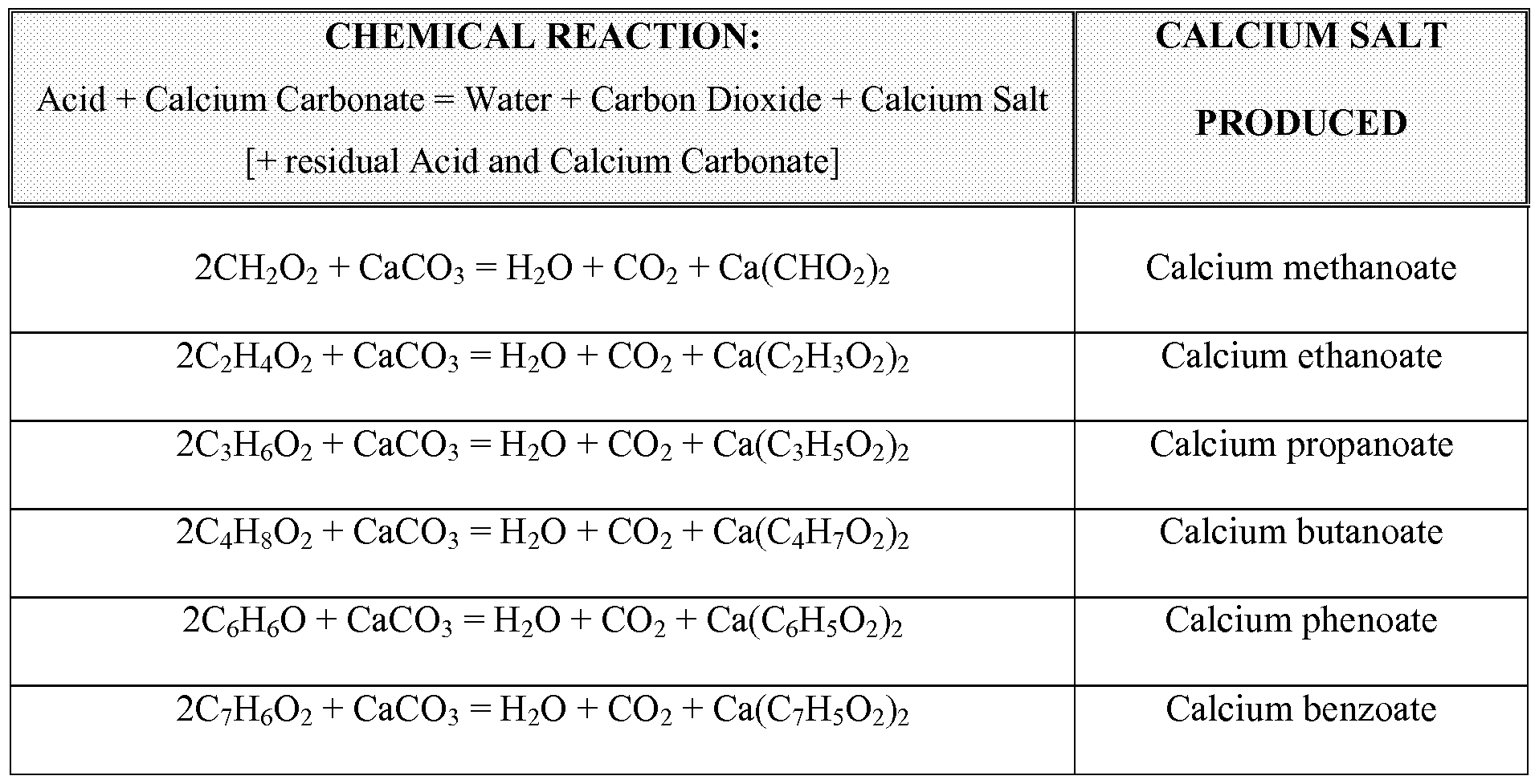 Chemical Equation Of Water And Calcium Carbonate