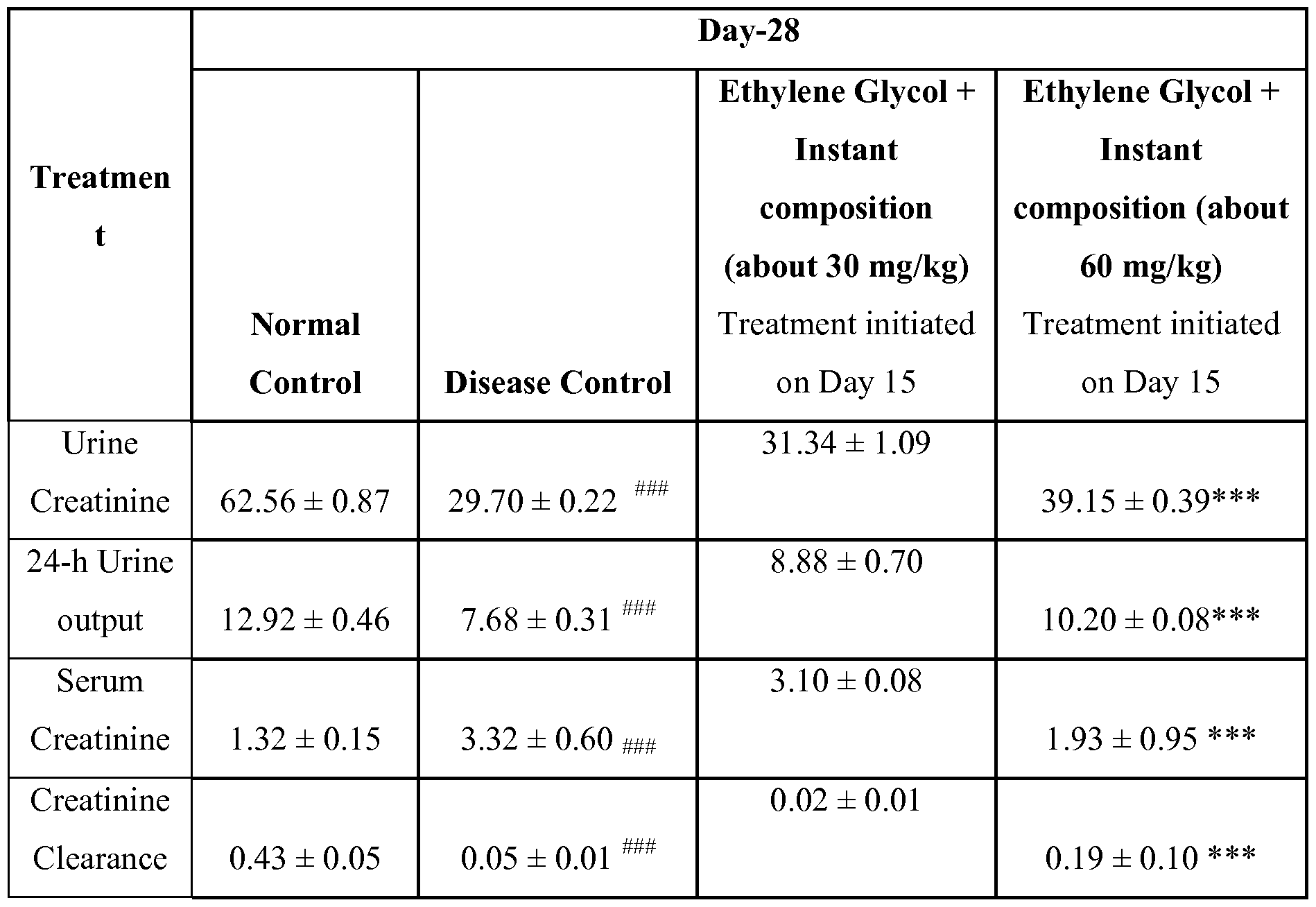 24 Hour Creatinine Clearance Equation
