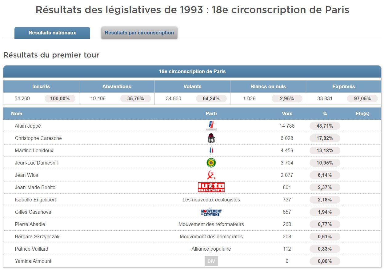 Résultats des élections législatives du 21 mars 1993 dans la 18e circonscription de Paris (© Politiquemania)