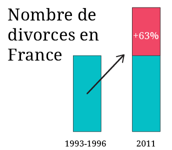 Nombre de divorces en France