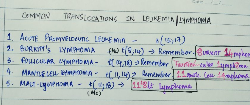 Genetic translocations in lymphomas and leukemias. Most important translocation in AcuTE LYMPHOCYTIC leukemia t(12;21). Translocations in acute myeloid leukemia are t(8;21), t(15;17); inv(3). Burkitt lymphoma- t(8;14). Mantle cell lymphoma- t(11;14). Follicular lymphoma- t(14;18).