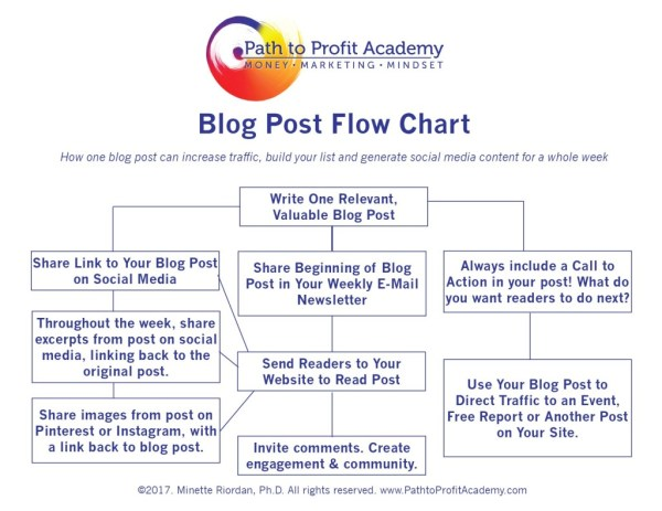 Get More Traffic to Your Blog Post - Path to Profit Academy