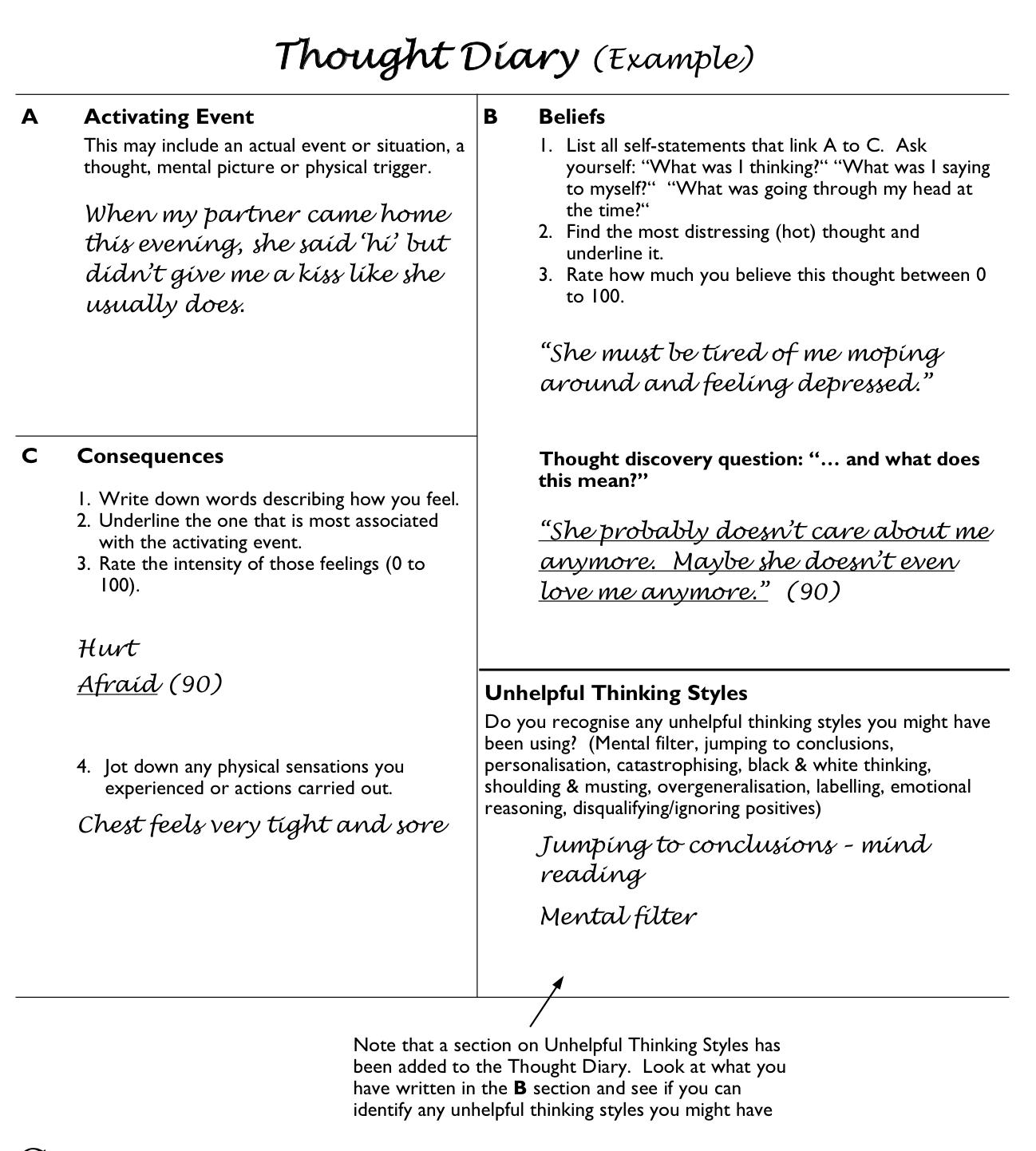 The A B C Model Of Cbt