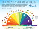 alkaline-diet-food-cancer-prevention-nutrition-health