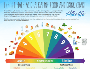 Alkalize for a Cancer-Free Body