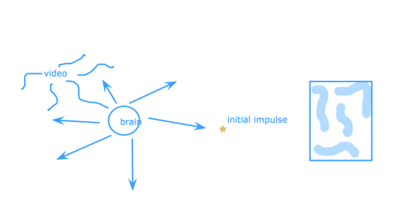 """In the upper right corner, the word """"video"""" with squiggles radiating from its center, connecting to a circle with the word """"brain,"""" and arrows radiating from its center. One arrow points to a star in the center of the page, labeled """"initial impulse."""" To the right, a rectangle with four thick blue squiggle lines."""