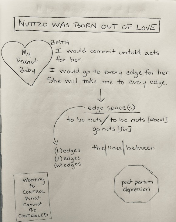 Notes from Molly Roy's brainstorming for The Mad Maps Project. Words include the phrase my peanut baby with a heart around it and a stop sign with the words post-partum depression.