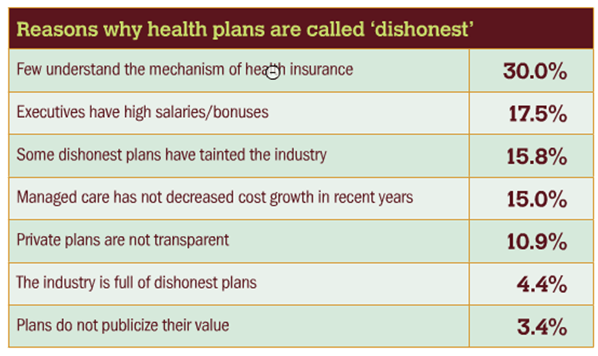 Why Healthplans Perceived Dishonest