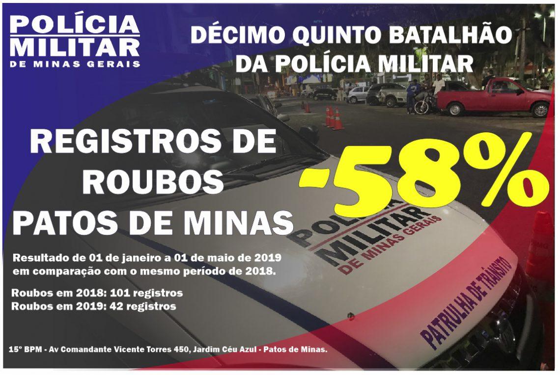 Queda roubos em Patos de Minas MG