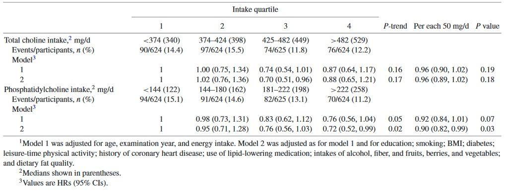 Demenzrisiko in Quartilen durch die Aufnahme von Gesamtcholin und Phosphatidylcholin bei 2497 Männern aus der Kuopio Ischämic Heart Disease RiskFactor Studie.